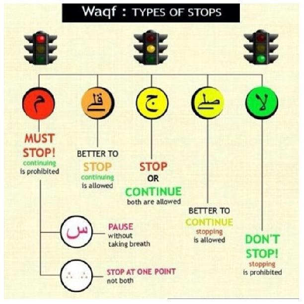 Tipe Wakaf Pembacaan Al Quran